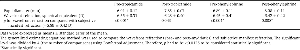 table 1 effect of tropicamide and phenylephrine on mesopic pupil diameter and wavefront refraction