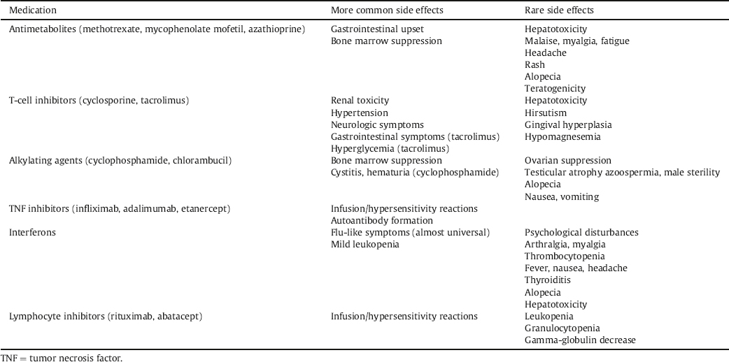 Immunosuppressive therapy for eye diseases: Effectiveness