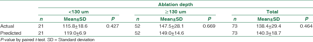 Table 3: Comparison between actual and predicted ablation depth