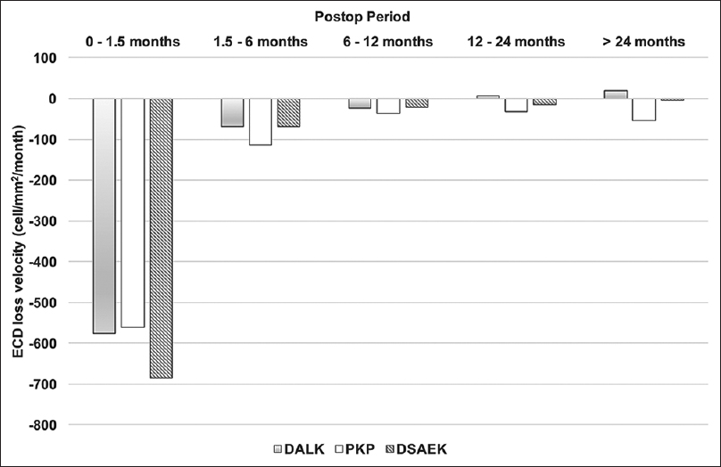 Figure 1: The postoperative ECD loss rate in the three groups. The ECD loss rate between the DALK and PKP groups was comparable initially, but the DALK became stationary at 1 year postoperatively. The ECD loss rate in the DSAEK group was the highest in the beginning but declined within 6 months postoperatively. DALK = Deep anterior lamellar keratoplasty, PKP = Penetrating keratoplasty, DSAEK = Descemet's stripping automated endothelial keratoplasty, ECD = Endothelial cell density
