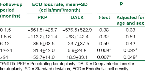 Table 4: Comparison of endothelial cell density loss rate between penetrating keratoplasty and deep anterior lamellar keratoplasty