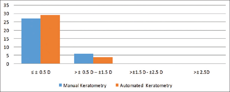 Accuracy of biometry using automated and manual keratometry