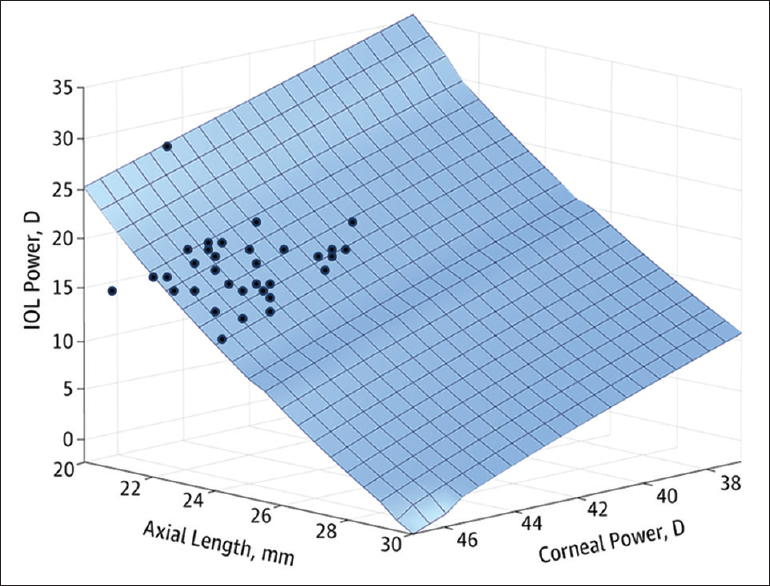 Accuracy of biometry using automated and manual keratometry for