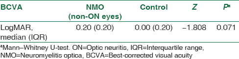 Table 4: Comparison of best-corrected visual acuity in fellow eye of neuromyelitis optica with unilateral optic neuritis and control groups